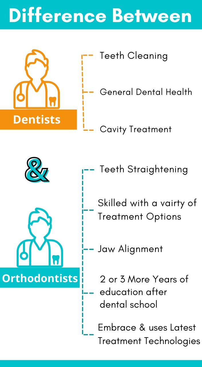 Orthodontist and General Dentist